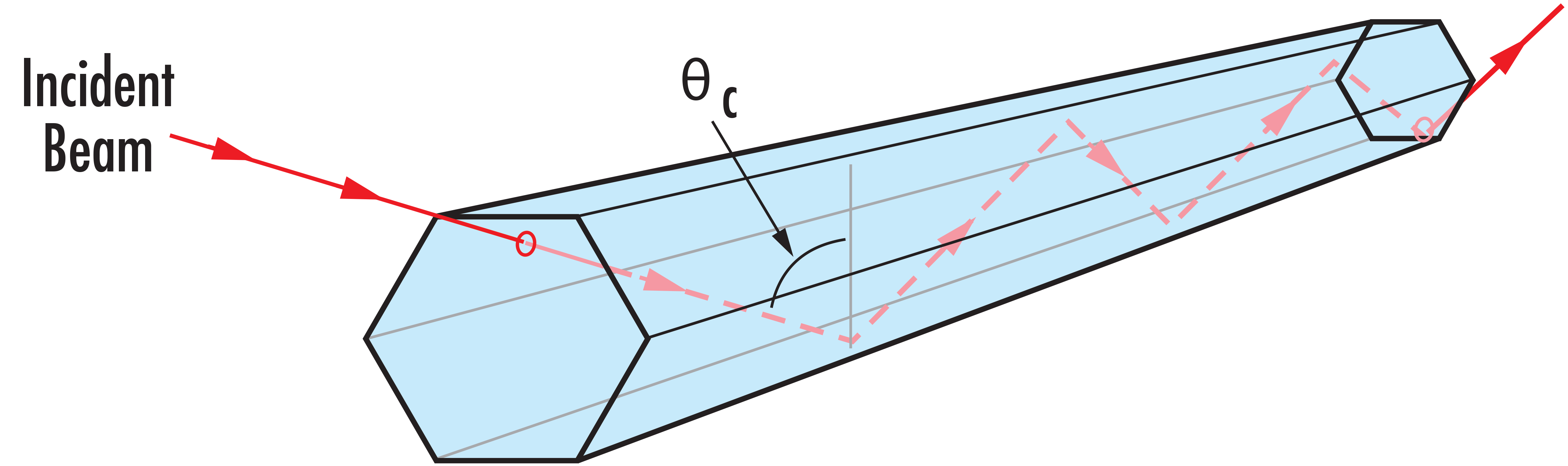 Total Internal Reflection in a Light Pipe Homogenizing Rod
