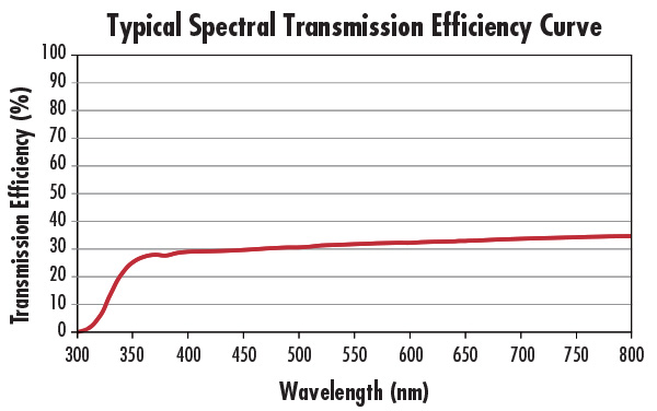 Typical Spectral TransmissionEfficiency Curve