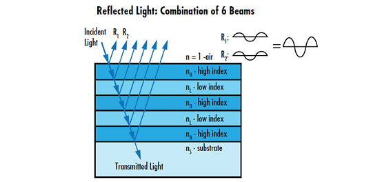 Highly Reflective Coatings