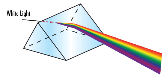 Introduction to Optical Prisms